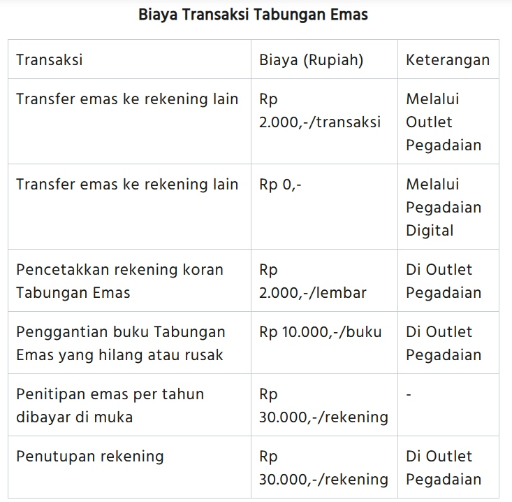 Rincian Biaya Transaksi Tabungan Emas Pegadaian