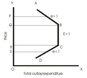 Gambar Permintaan dalam Metode Total Pengeluaran