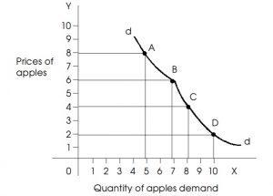 gambar kurva permintaan apel