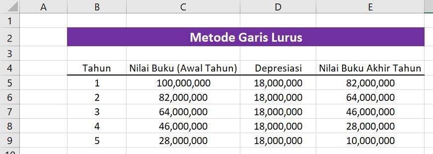 Perhitungan Metode Garis Lurus dengan Excel