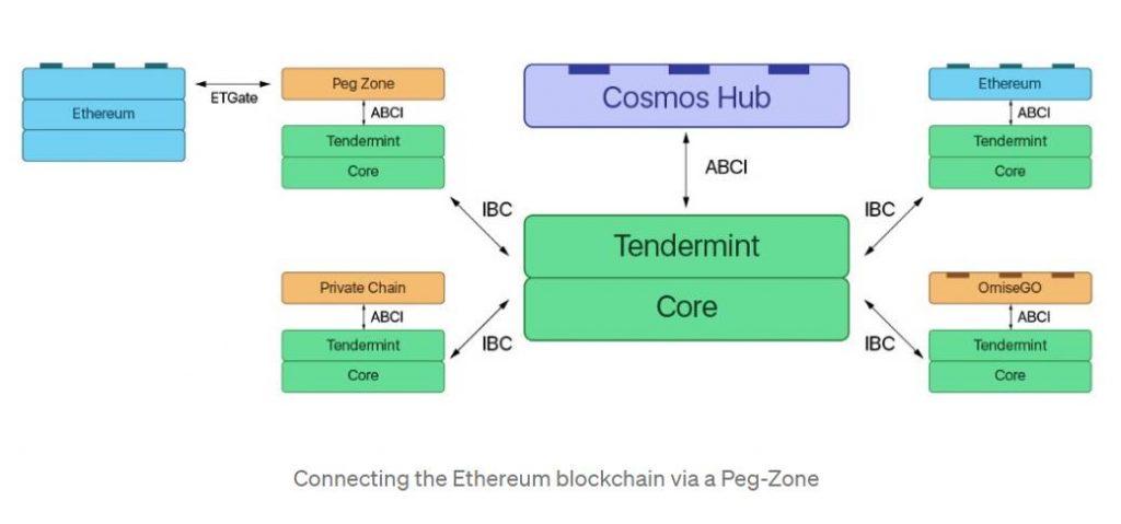 Mengoneksikan Blockchain Ethereum via Peg Zone